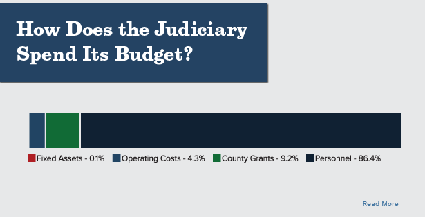 How Does the Judiciary Spend Its Budget?